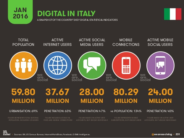 Digitale in Italia - Connessioni